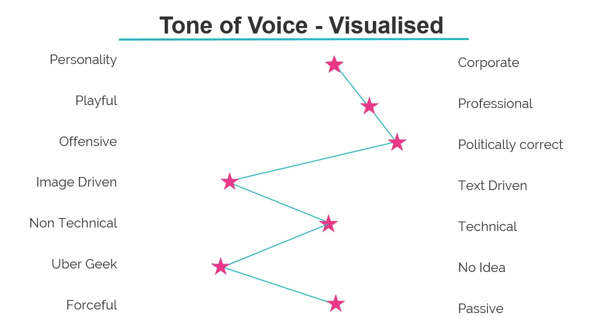 Image of a digram which helps marketers define their tone of voice - is it playful or professional? offensive or PC? Forceful or Passive?