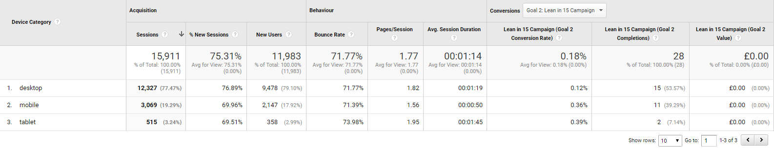 Google Analytics Mobile Overview Dashboard