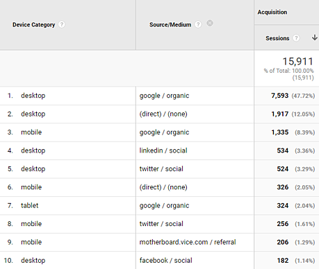 Google Analytics mobile overview source/medium