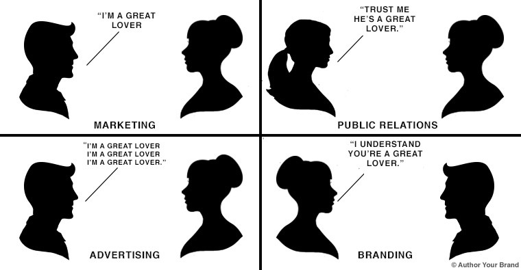 Image illustrating the difference between marketing, advertising, PR and  branding
