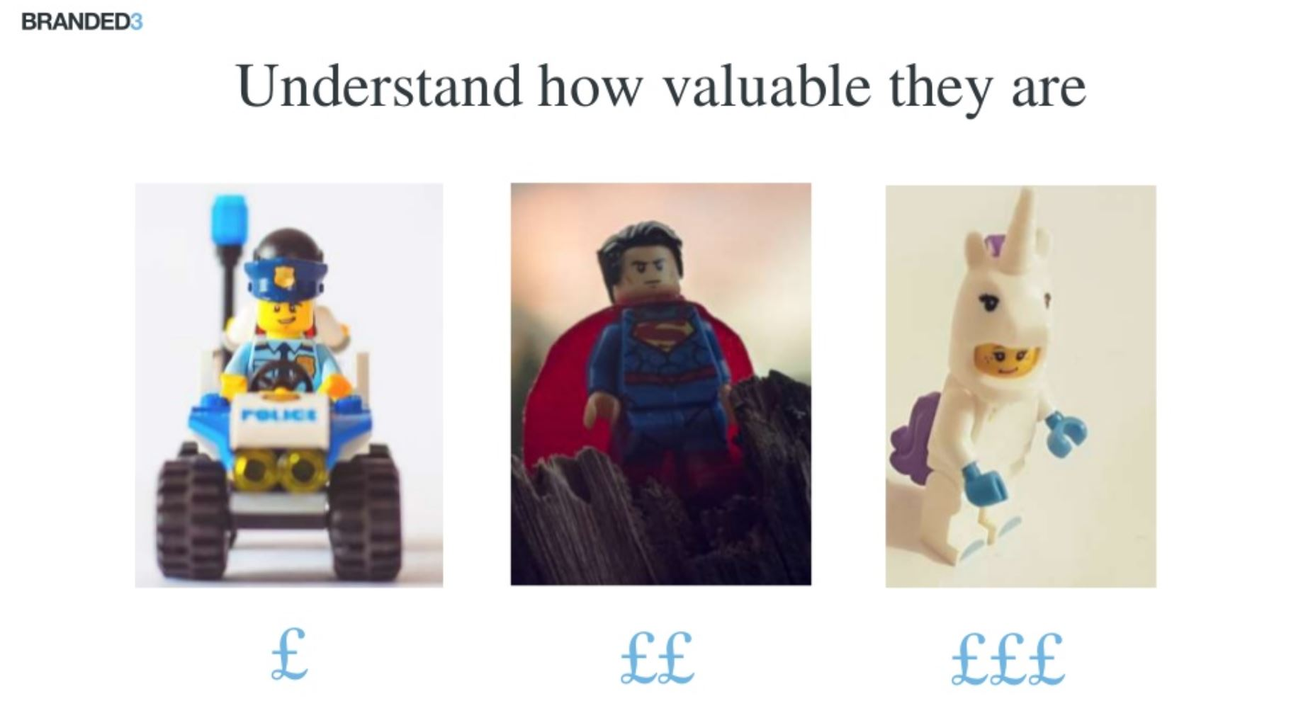 Image of lego figures with dollar signs underneath indicating their value as a customer