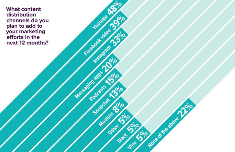 State of Inbound Stats depicting content distribution channels