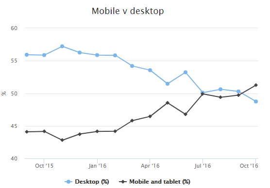 Mobile usage overtakes desktop