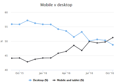 Mobile usage overtakes desktop