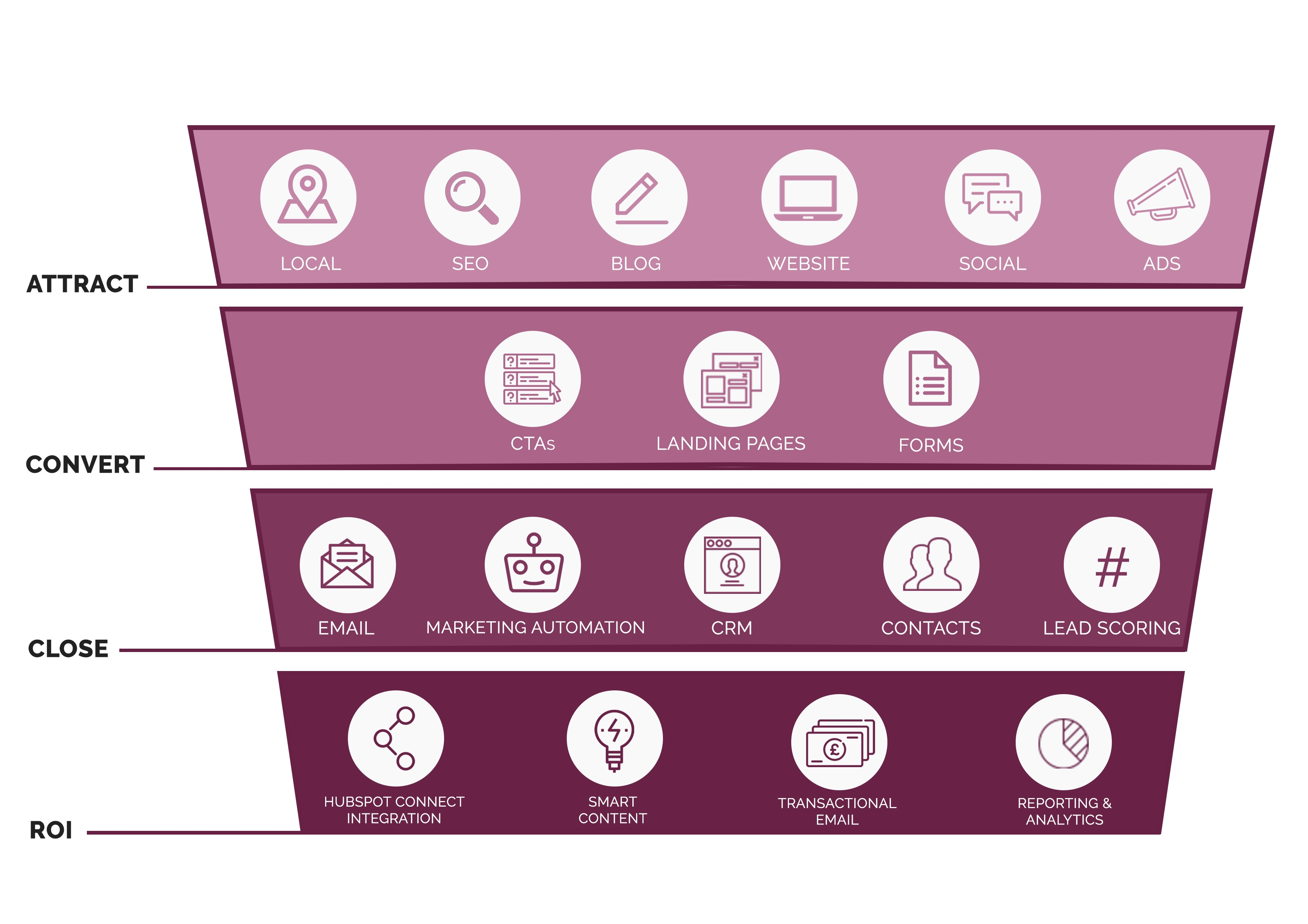 The Inbound Marketing Funnel showing Attract, Convert, Close and ROI sections of customer journey