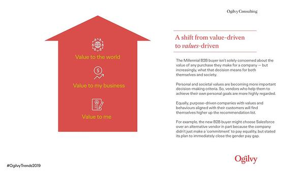 Slide from Ogilvy Consulting's report shwing a shift from value-driven to values-driven