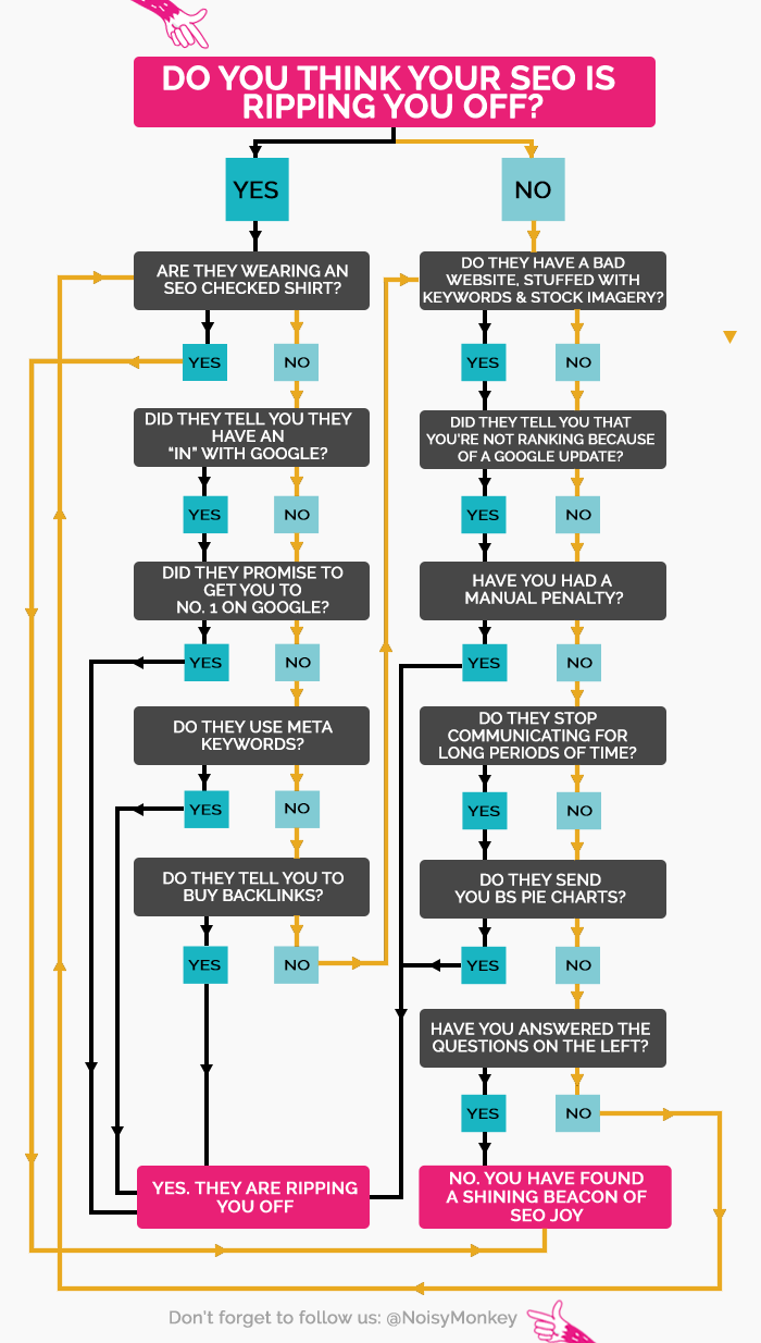 Flowchart to help you find out if your SEO agency is ripping you off