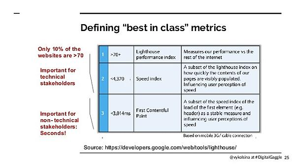 "Defining ""best in class"" metrics - a slide from Victoria Olsina's slides"