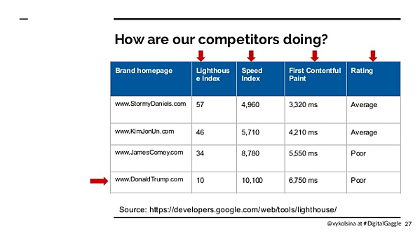 Victoria's slides from Digital Gaggle which shows a graph displaying competitor's speed data