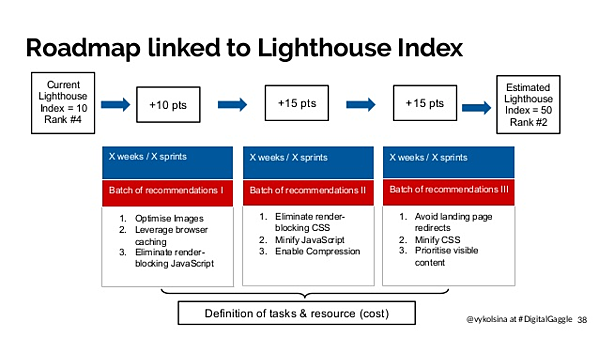 Roadmap linked to Lighthouse Index