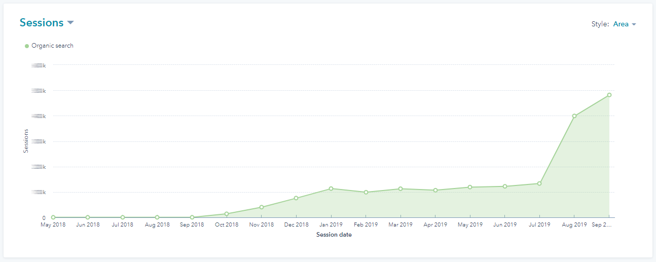 HubSpot analytics showing the increase in organic search traffic