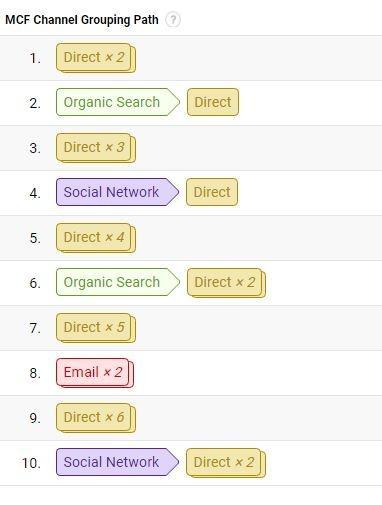 Google Analytics multi channel funnel
