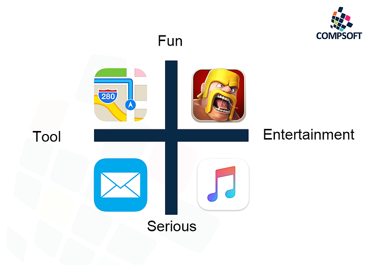 Compsoft App grid