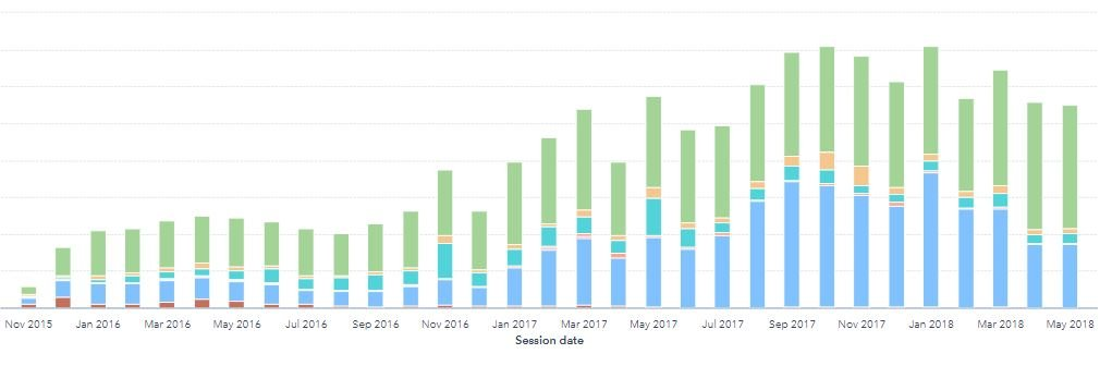 How HubSpot implementation helped Noisy Little Monkey's web traffic. Graph shows sessions  from Nov 2015 to May 2018
