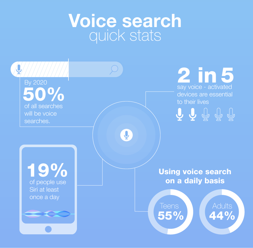 Craig Pugsley and Andy May's slide of voice search statistcs at Digital Gaggle