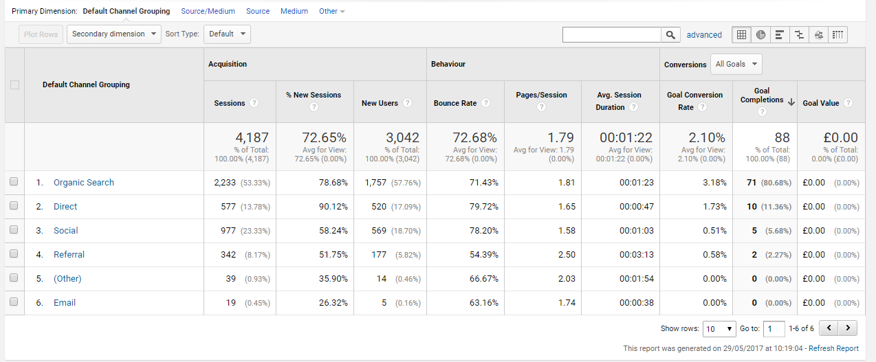 Beginners' Google Analytics - Sales Lead Sources