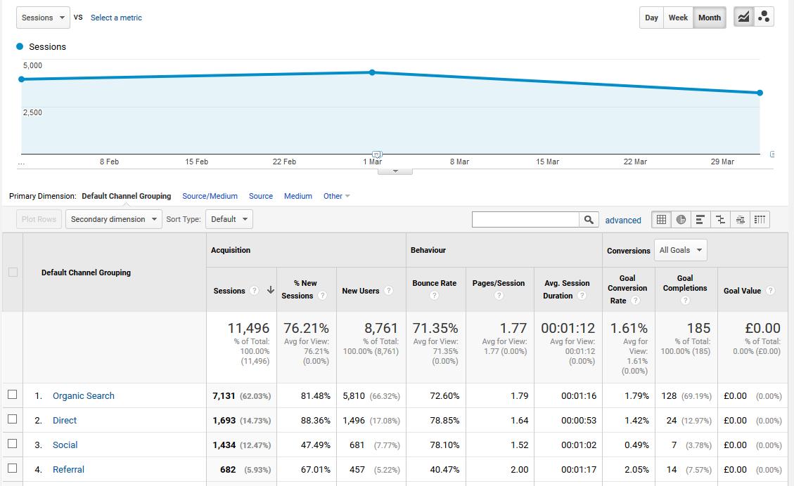Beginners' Google Analytics - How Do People Find My Website?